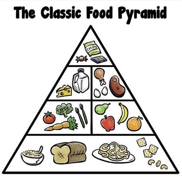 piramida-harchuvannya.jpg (. Kb)
